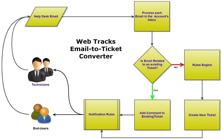 Email To Ticket Converter Flow Chart