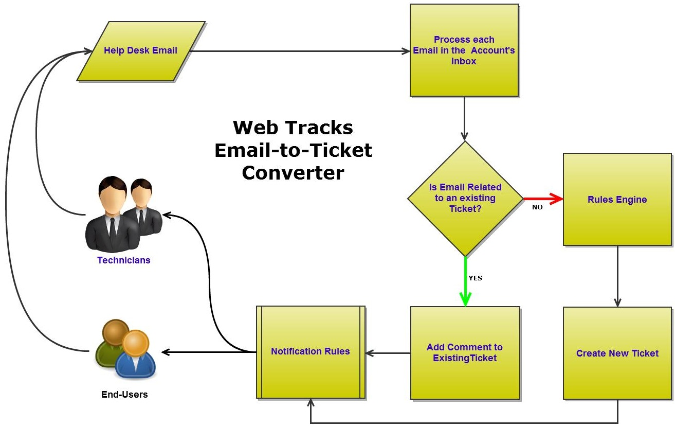 Email To Ticket Conversion Wt 930 Process Flow Diagram Uml